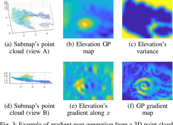 Figure 3 for Gaussian Process Gradient Maps for Loop-Closure Detection in Unstructured Planetary Environments