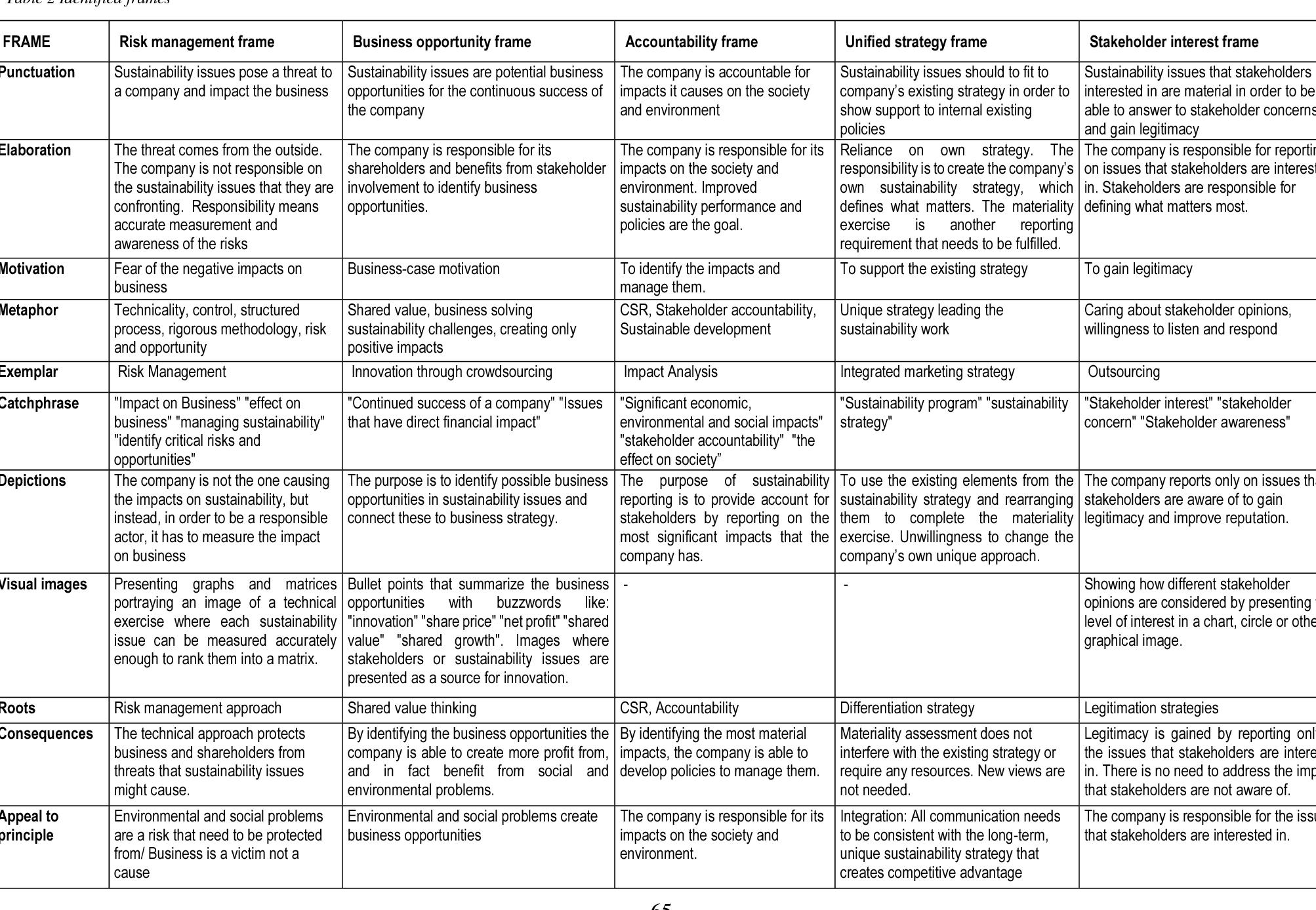 PDF] What really matters ? - Semantic Scholar