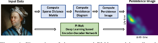 Figure 1 for PI-Net: A Deep Learning Approach to Extract Topological Persistence Images
