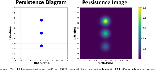 Figure 3 for PI-Net: A Deep Learning Approach to Extract Topological Persistence Images