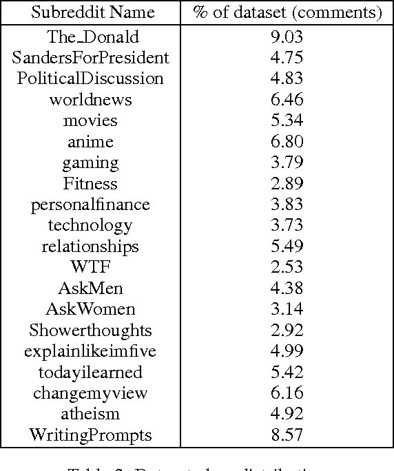 Table 2 from Classifying Reddit comments by subreddit