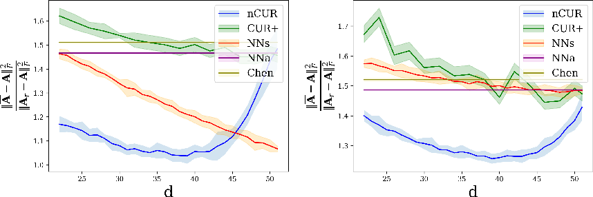 Figure 3 for NoisyCUR: An algorithm for two-cost budgeted matrix completion
