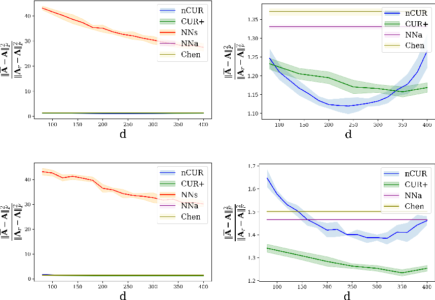 Figure 4 for NoisyCUR: An algorithm for two-cost budgeted matrix completion