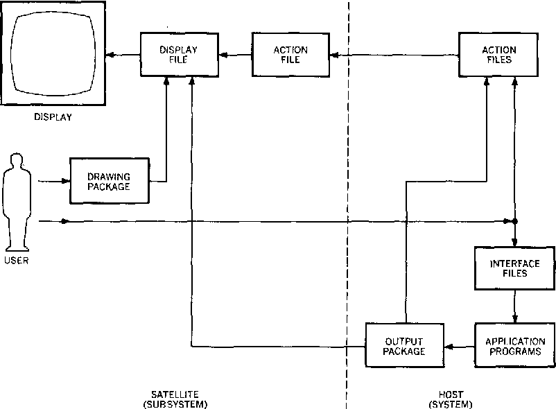 A computer graphics system for block diagram problems semantic scholar figure 2 ccuart Image collections