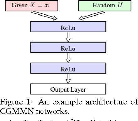 Figure 1 for Conditional Generative Moment-Matching Networks