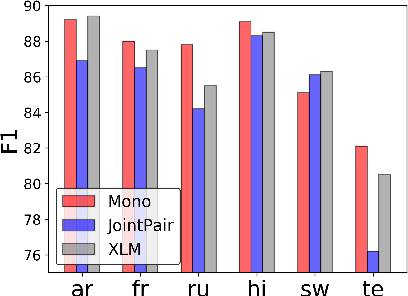 Figure 1 for On Negative Interference in Multilingual Models: Findings and A Meta-Learning Treatment