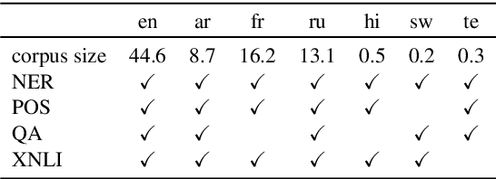 Figure 2 for On Negative Interference in Multilingual Models: Findings and A Meta-Learning Treatment
