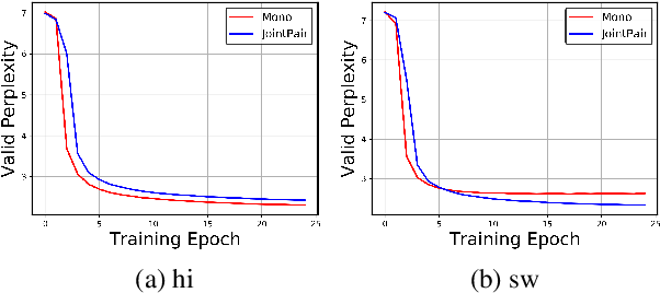 Figure 4 for On Negative Interference in Multilingual Models: Findings and A Meta-Learning Treatment