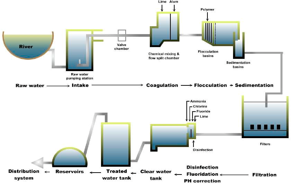 Water Treatment Schematic Diagram on