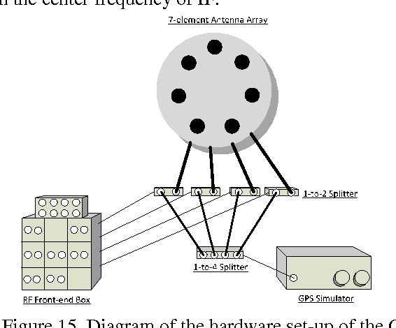 Figure 15 from Real-Time Software Receiver for GPS