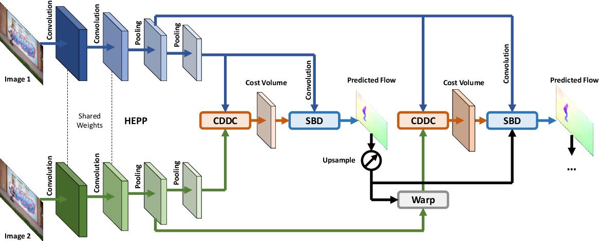 Figure 2 for FastFlowNet: A Lightweight Network for Fast Optical Flow Estimation