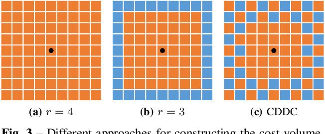 Figure 3 for FastFlowNet: A Lightweight Network for Fast Optical Flow Estimation