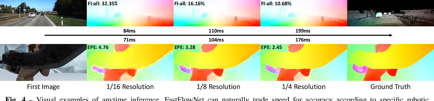 Figure 4 for FastFlowNet: A Lightweight Network for Fast Optical Flow Estimation