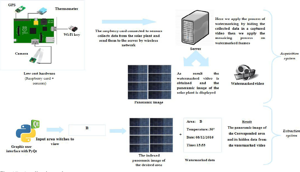 Solar panel monitoring: real-time system using video watermarking
