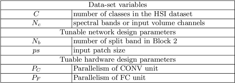 Figure 4 for Optimizing CNN-based Hyperspectral ImageClassification on FPGAs