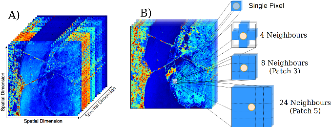 Figure 1 for Optimizing CNN-based Hyperspectral ImageClassification on FPGAs