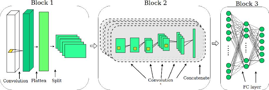 Figure 3 for Optimizing CNN-based Hyperspectral ImageClassification on FPGAs