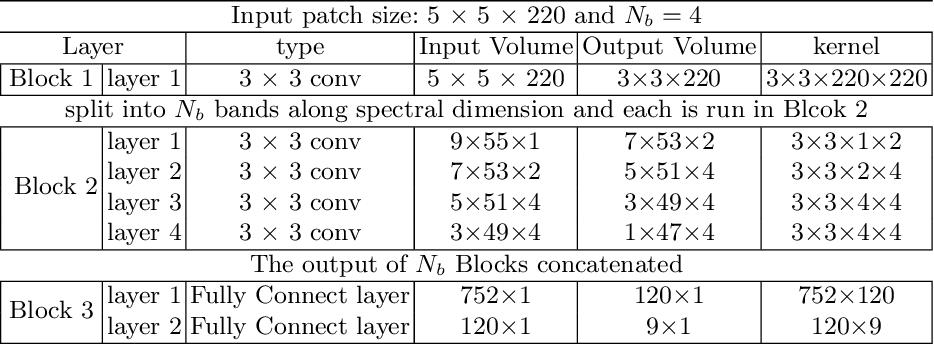 Figure 2 for Optimizing CNN-based Hyperspectral ImageClassification on FPGAs