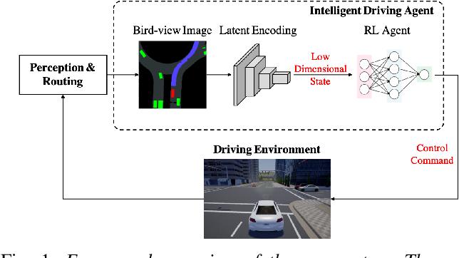 Figure 1 for Model-free Deep Reinforcement Learning for Urban Autonomous Driving