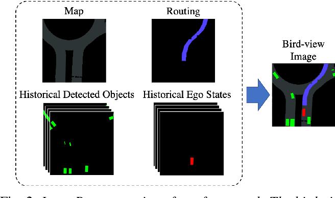Figure 2 for Model-free Deep Reinforcement Learning for Urban Autonomous Driving