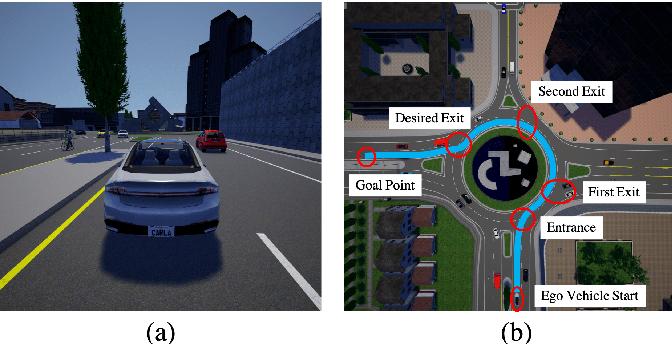 Figure 4 for Model-free Deep Reinforcement Learning for Urban Autonomous Driving