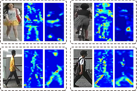 Figure 1 for Parameter-Free Spatial Attention Network for Person Re-Identification