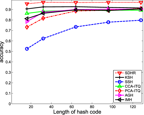 Figure 3 for Supervised Discrete Hashing with Relaxation