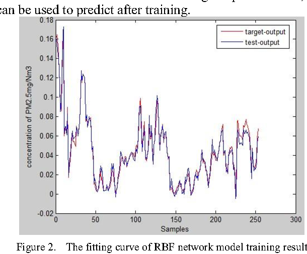 Figure 2 from Study on Prediction of Atmospheric PM2 5 Based on RBF