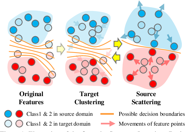 Figure 1 for Opposite Structure Learning for Semi-supervised Domain Adaptation