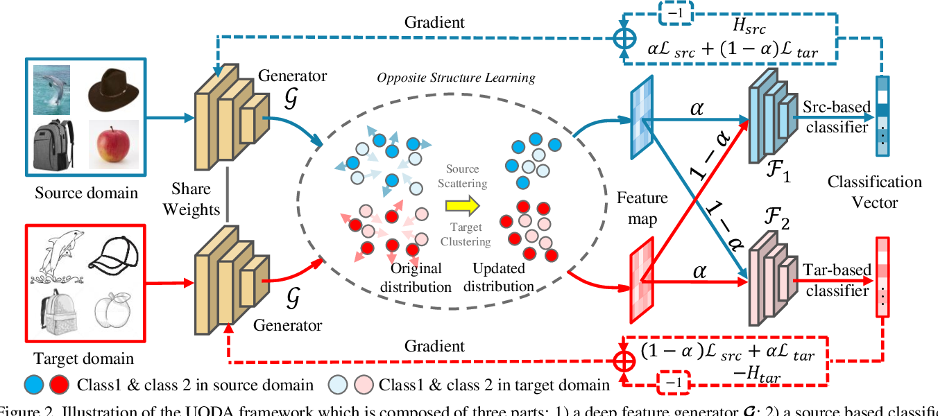 Figure 3 for Opposite Structure Learning for Semi-supervised Domain Adaptation