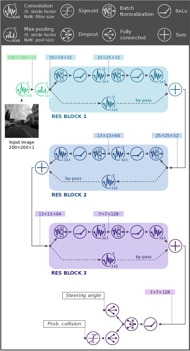 Figure 3 for An Open Source and Open Hardware Deep Learning-powered Visual Navigation Engine for Autonomous Nano-UAVs