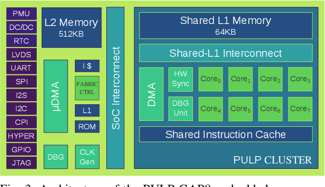 Figure 4 for An Open Source and Open Hardware Deep Learning-powered Visual Navigation Engine for Autonomous Nano-UAVs