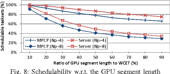A server-based approach for predictable GPU access control
