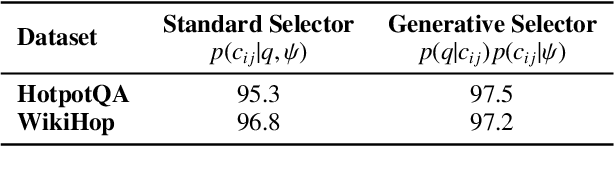 Figure 2 for Generative Context Pair Selection for Multi-hop Question Answering