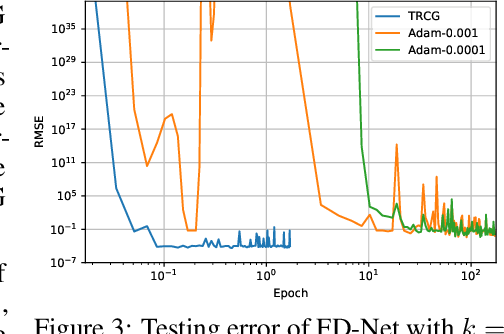Figure 3 for FD-Net with Auxiliary Time Steps: Fast Prediction of PDEs using Hessian-Free Trust-Region Methods