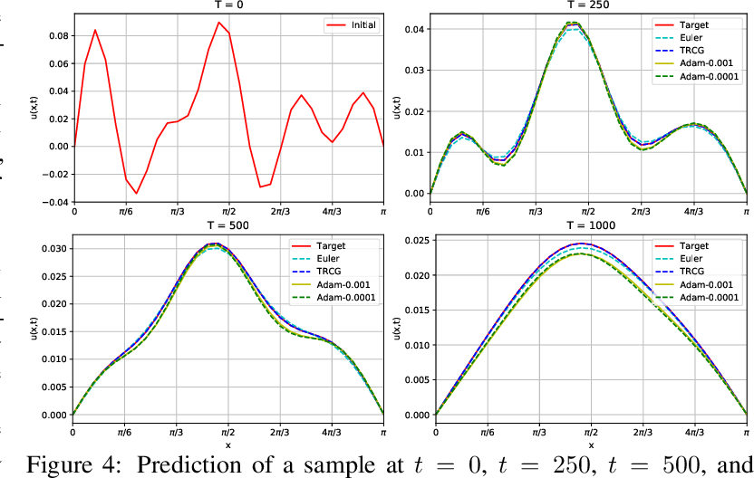Figure 4 for FD-Net with Auxiliary Time Steps: Fast Prediction of PDEs using Hessian-Free Trust-Region Methods