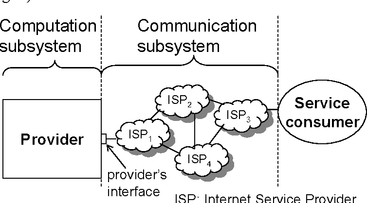 On The Monitoring Of Contractual Service Level Agreements Semantic