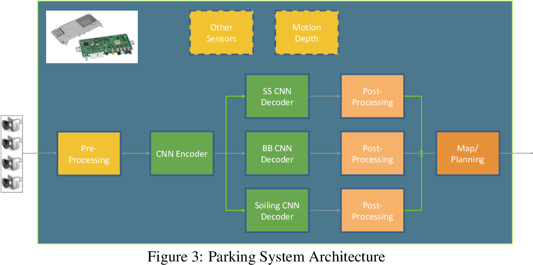 Figure 4 for FisheyeMultiNet: Real-time Multi-task Learning Architecture for Surround-view Automated Parking System