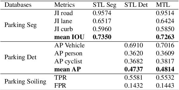 Figure 2 for FisheyeMultiNet: Real-time Multi-task Learning Architecture for Surround-view Automated Parking System