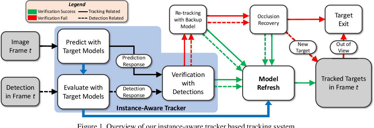 Figure 1 for Online Multi-Object Tracking with Instance-Aware Tracker and Dynamic Model Refreshment
