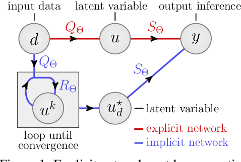 Figure 1 for Fixed Point Networks: Implicit Depth Models with Jacobian-Free Backprop