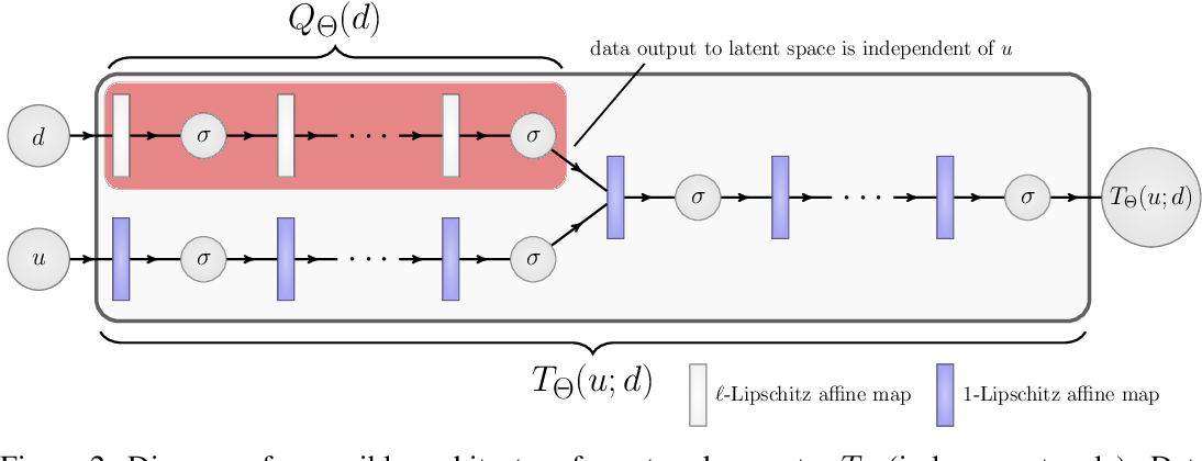 Figure 3 for Fixed Point Networks: Implicit Depth Models with Jacobian-Free Backprop