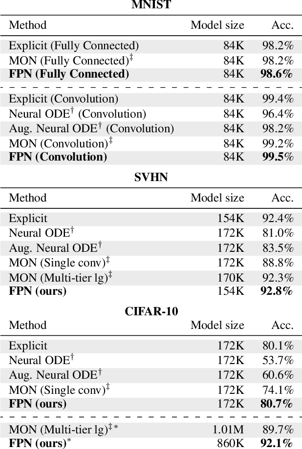 Figure 2 for Fixed Point Networks: Implicit Depth Models with Jacobian-Free Backprop
