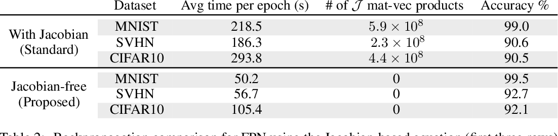 Figure 4 for Fixed Point Networks: Implicit Depth Models with Jacobian-Free Backprop