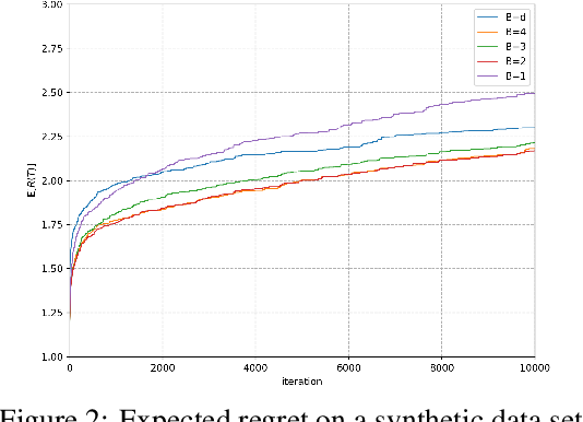 Figure 4 for Blockwise Adaptivity: Faster Training and Better Generalization in Deep Learning