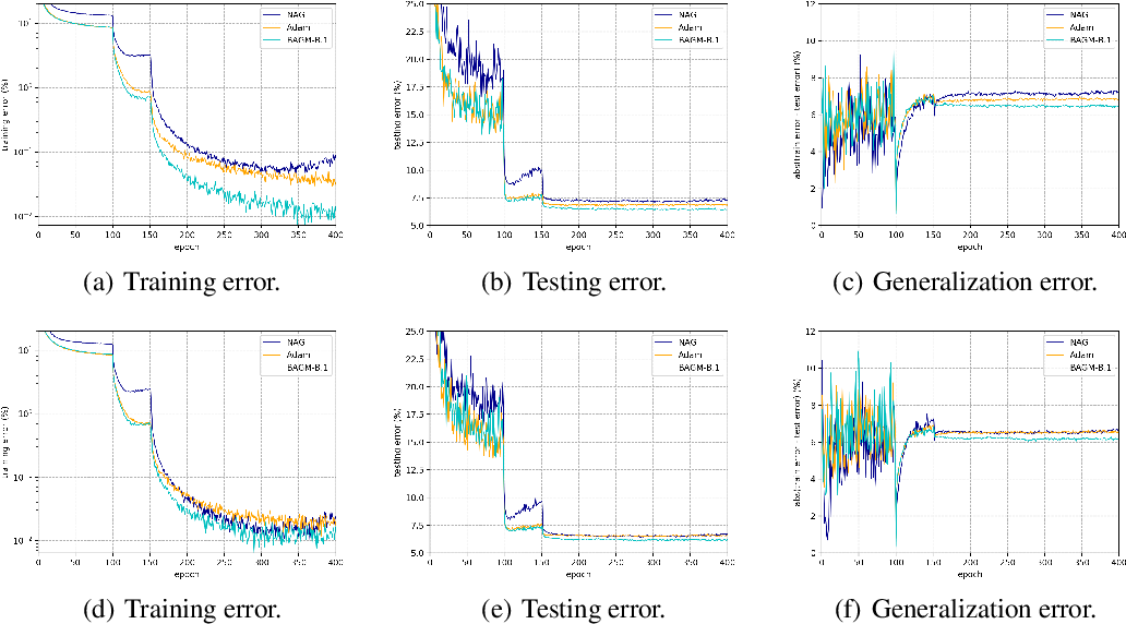 Figure 2 for Blockwise Adaptivity: Faster Training and Better Generalization in Deep Learning