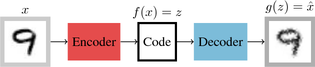 Figure 1 for Unsupervised representation learning using convolutional and stacked auto-encoders: a domain and cross-domain feature space analysis