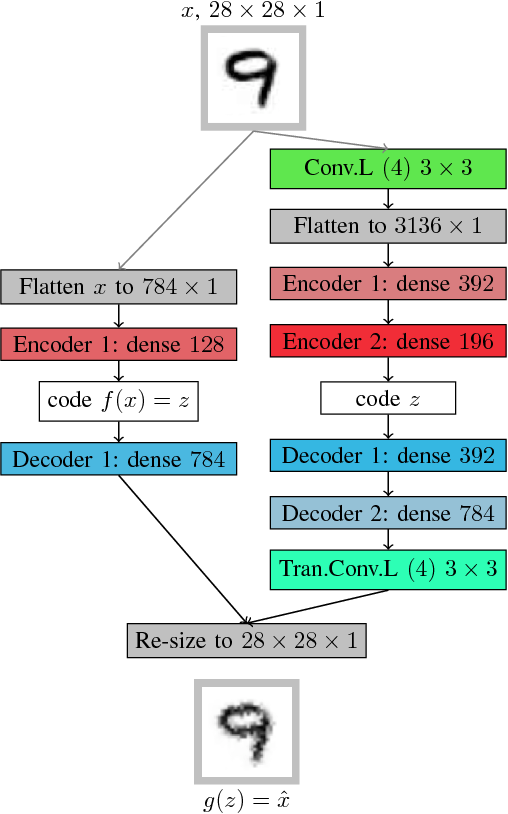 Figure 2 for Unsupervised representation learning using convolutional and stacked auto-encoders: a domain and cross-domain feature space analysis