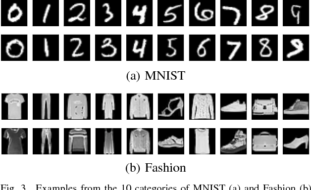 Figure 3 for Unsupervised representation learning using convolutional and stacked auto-encoders: a domain and cross-domain feature space analysis