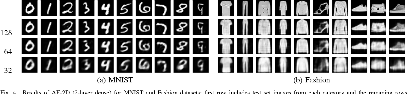 Figure 4 for Unsupervised representation learning using convolutional and stacked auto-encoders: a domain and cross-domain feature space analysis